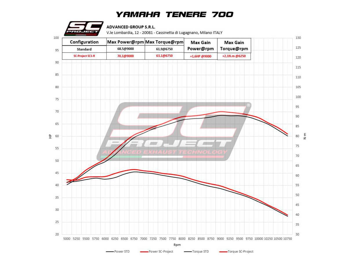 YAMAHA TENERE' 700 (2021) SC1-R Muffler, Titanium, with Carbon fiber end cap